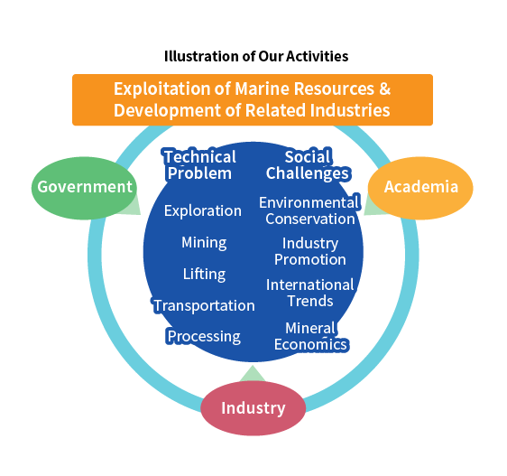 Illustration of Our Activities